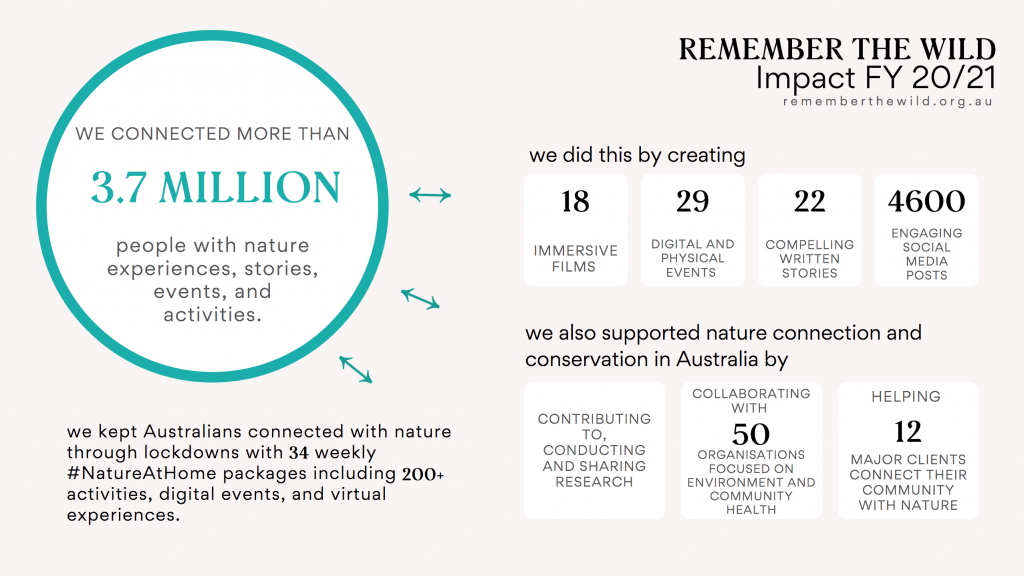 Infographic showing the impact of Remember The Wild activities in the last financial year. We connected more than 3.7 million people with nature experiences, stories, events and activities, through creating 18 immersive films, 29 digital and physical events and 4600 engaging social media posts. We kept Australians connected with nature through lockdowns with 34 weekly #NatureAtHome packages including 200 plus activities, digital events and virtual experiences. We also supported nature connection and conservation in Australia by contributing to, conducting and sharing research, collaborating with 50 organisations focused on environment and community health and helping 12 major clients connect their community with nature.